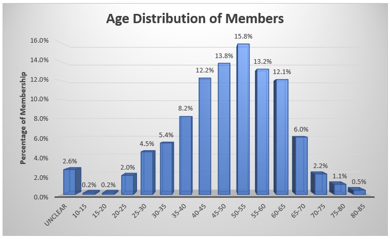 Age Distribution of ME Research Members